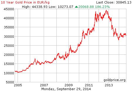 goudprijs-tien-jaar